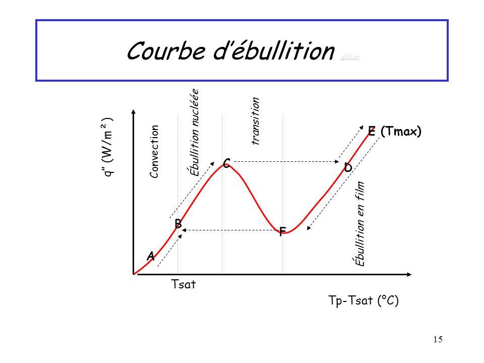 Courbe d'ébullition g[1].avi